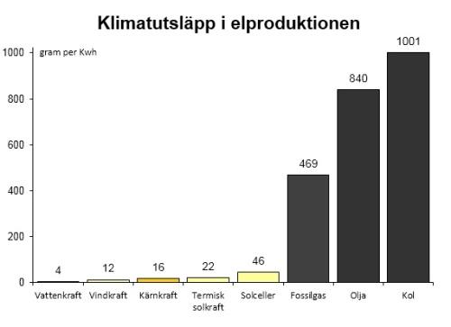CO2-utsläpp per energislag
