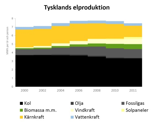 Tysklands elproduktion 2000-2011