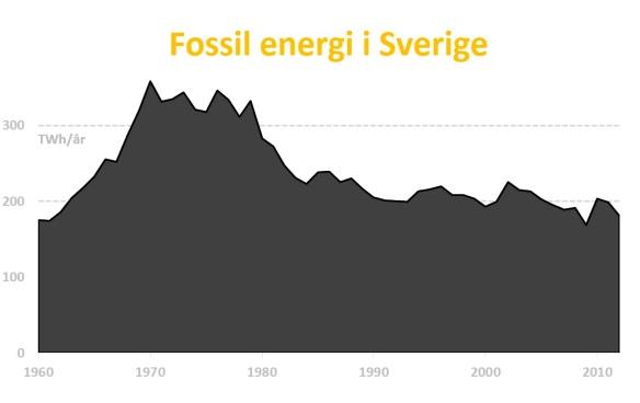 Fossil energi i Sverige