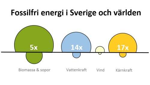 Sverige och världen