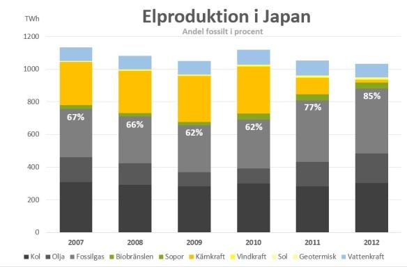 Japans elproduktion
