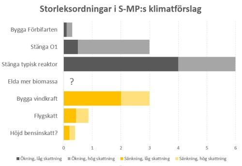 S-MP-förslag