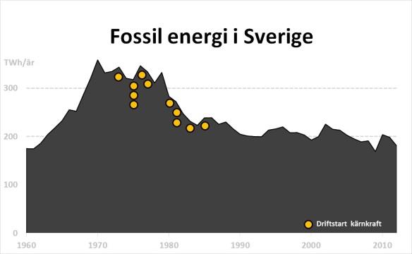 Fossil energi i Sverige 2