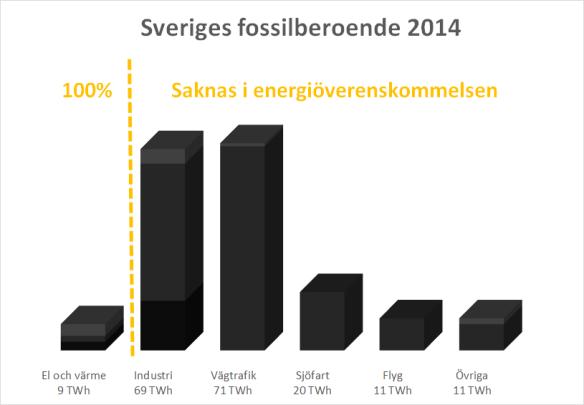 Sveriges fossila och ÖK
