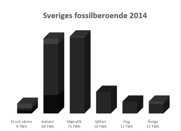 Sveriges fossila 2014