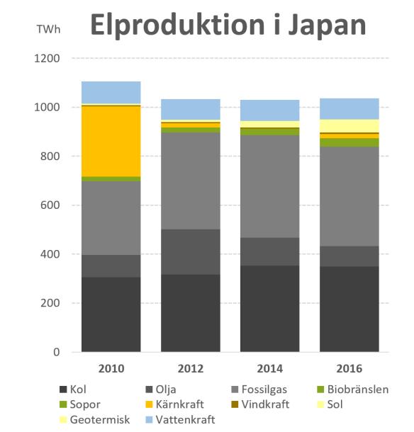 Elproduktion i Japan 2010-2016